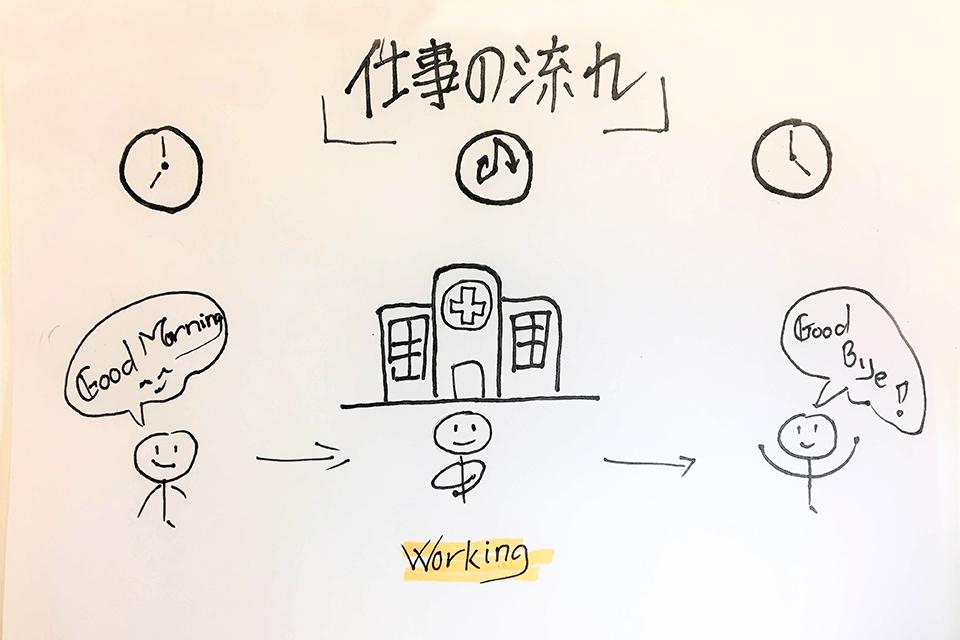कामको विवरण/仕事の流れ